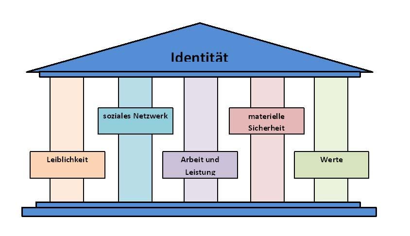 Identitiätsmodell_2
